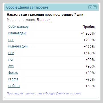 Данни от Google