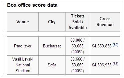 Данни от Уикипедия
