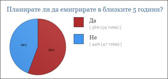 Резултати от анкета в този блог